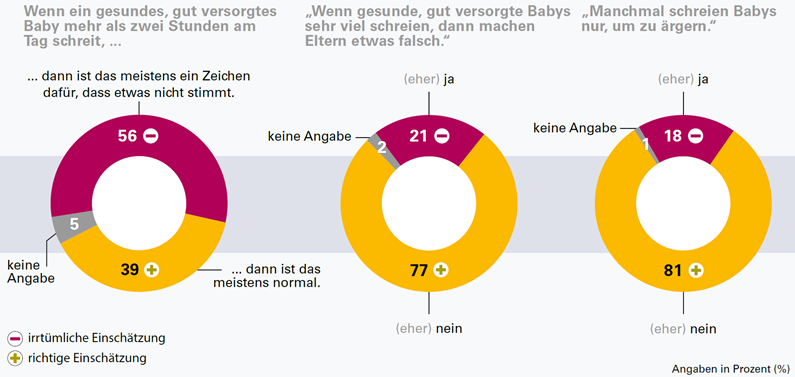 Grafik Wissen in der Bevölkerung über frühkindliches Schreien